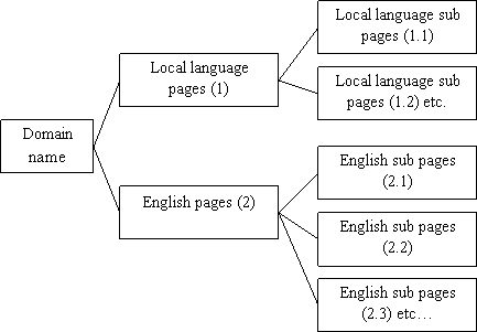 dual-language mode of Asian institution websites in the study.